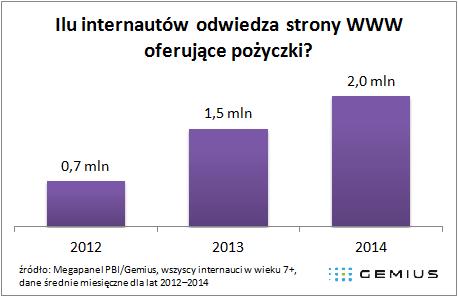 Ile internautów odwiedza strony WWW oferujące pożyczki?