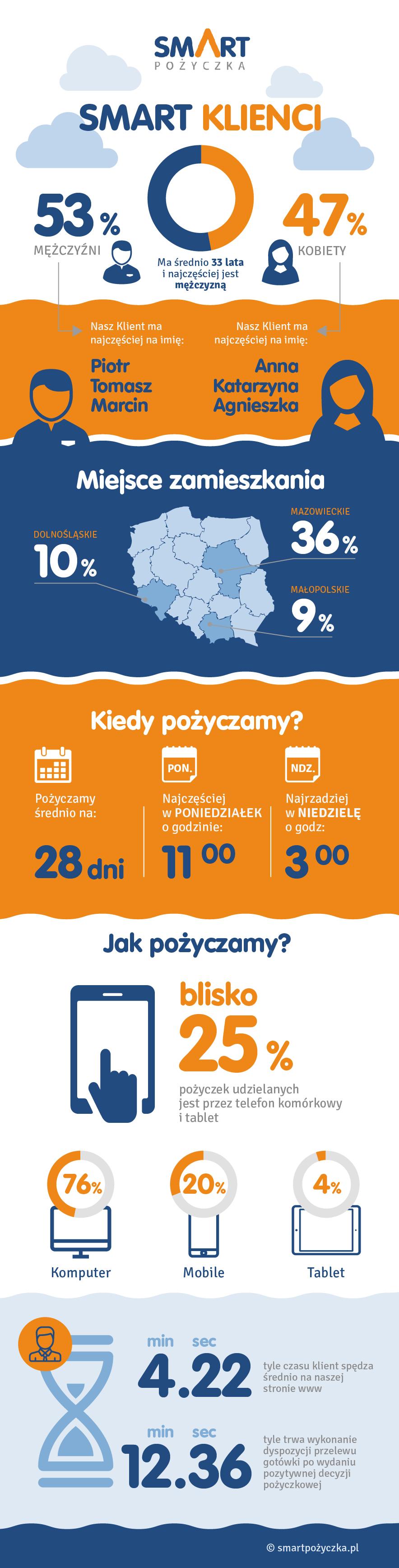 Infografika: Kim jest klient firmy pożyczkowej?